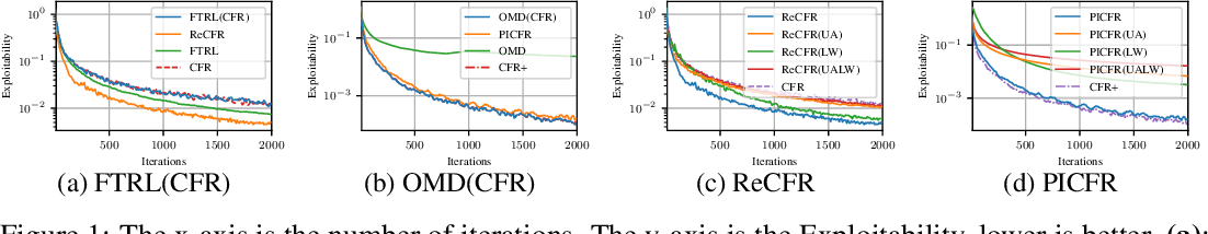 Figure 2 for Equivalence Analysis between Counterfactual Regret Minimization and Online Mirror Descent