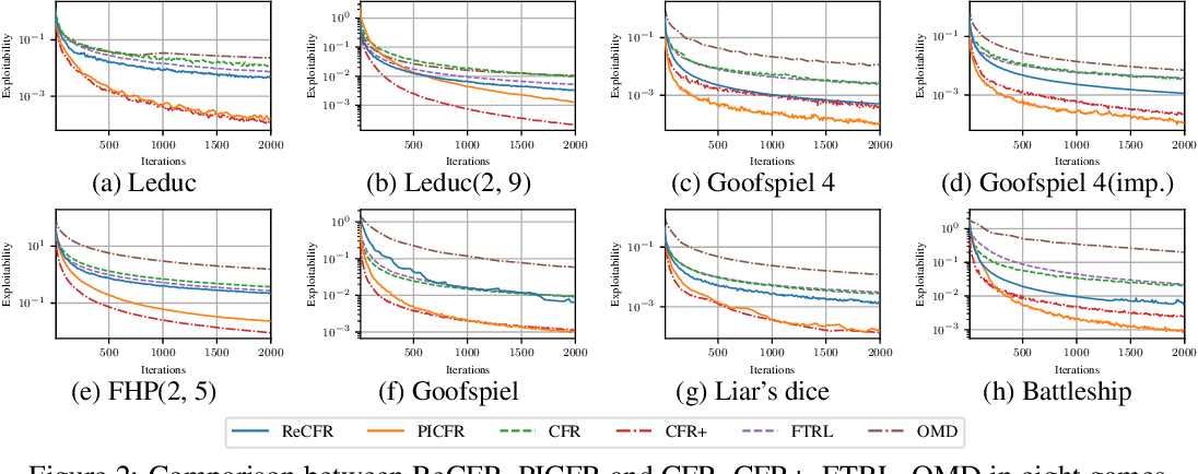Figure 3 for Equivalence Analysis between Counterfactual Regret Minimization and Online Mirror Descent
