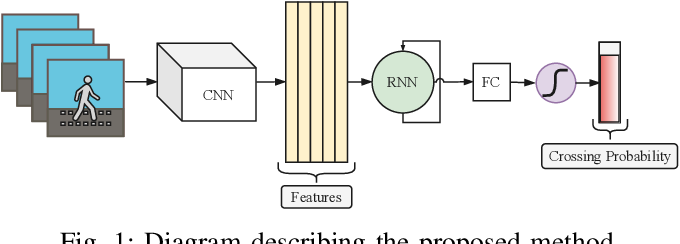 Figure 1 for RNN-based Pedestrian Crossing Prediction using Activity and Pose-related Features