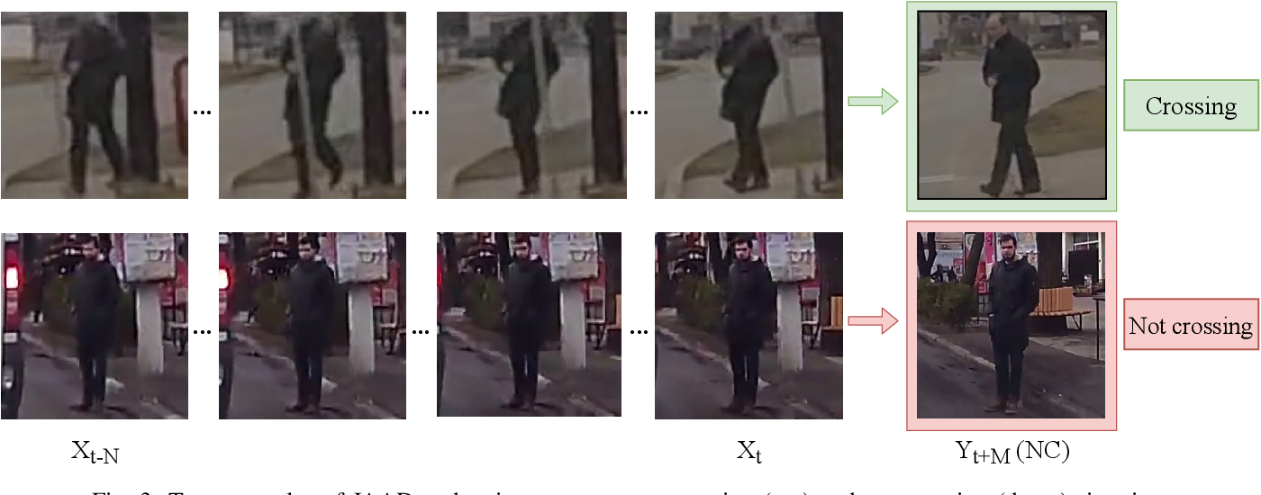 Figure 3 for RNN-based Pedestrian Crossing Prediction using Activity and Pose-related Features