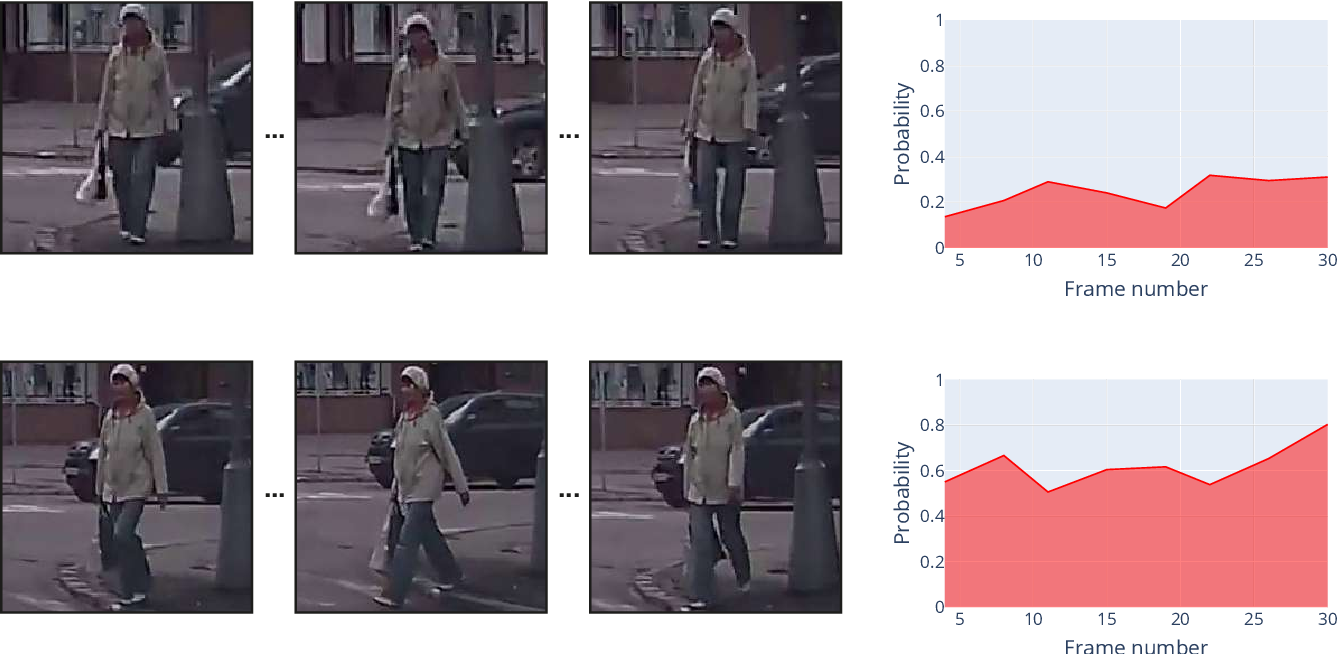 Figure 4 for RNN-based Pedestrian Crossing Prediction using Activity and Pose-related Features