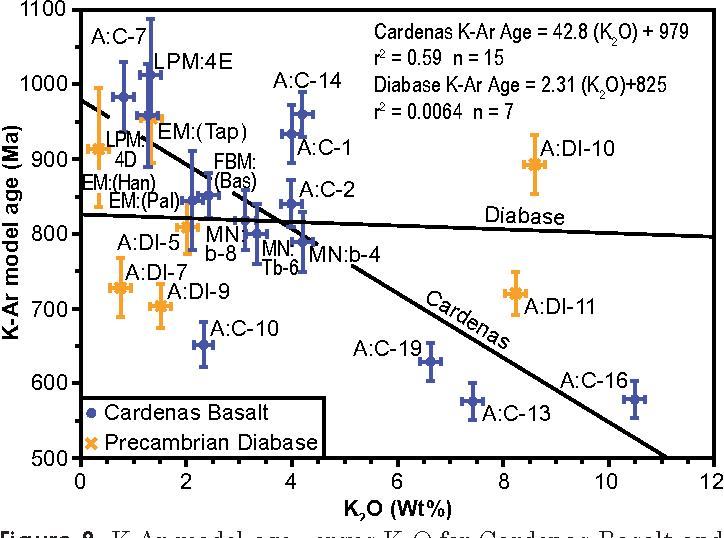 Figure 8. K-Ar model age versus K2O for Cardenas Basalt and Precambrian diabase. Bars represent 2σ uncertainties.