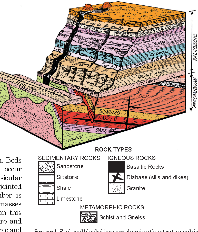 Figure 1. Stylized block diagram showing the stratigraphic position of Cardenas Basalt and Precambrian Diabase in the eastern Grand Canyon.