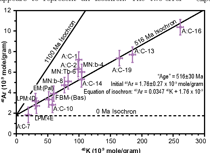 """Figure 3. 40Ar versus 40K for Cardenas Basalt. """"Isochron"""" and """"age"""" calculated from 14 of 15 samples. One sample data point (A:C-1) was not included in the isochron calculation. Bars represent 2σ uncertainties."""