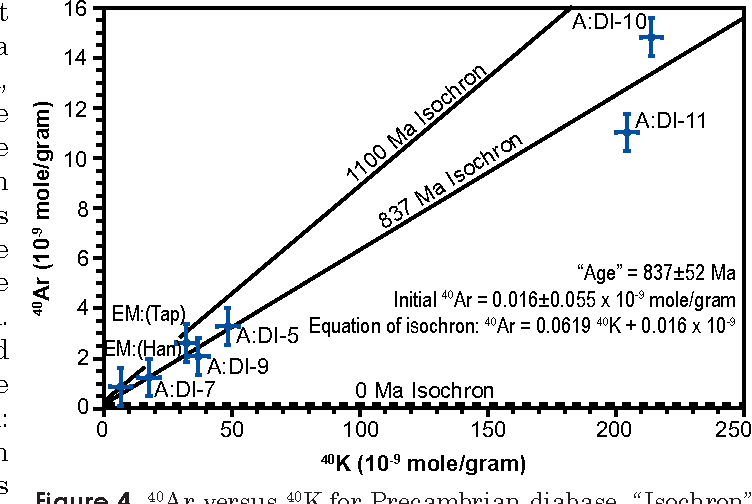 """Figure 4. 40Ar versus 40K for Precambrian diabase. """"Isochron"""" and """"age"""" calculated from all seven data points. Bars represent 2σ uncertainties."""