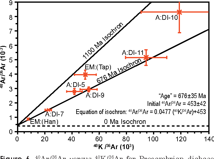 """Figure 6. 40Ar/36Ar versus 40K/36Ar for Precambrian diabase. """"Isochron"""" and """"age"""" calculated from six of seven data points. Data point EM:(Tap) was not included in the isochron calculation. Bars represent 2σ uncertainties."""
