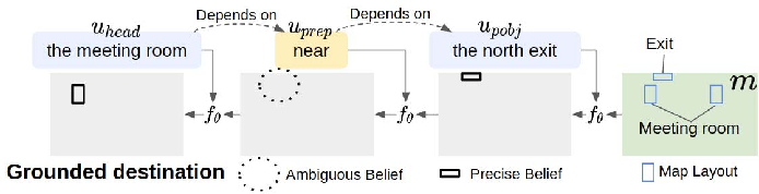 Figure 3 for Grounding Implicit Goal Description for Robot Indoor Navigation Via Recursive Belief Update