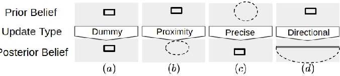 Figure 4 for Grounding Implicit Goal Description for Robot Indoor Navigation Via Recursive Belief Update
