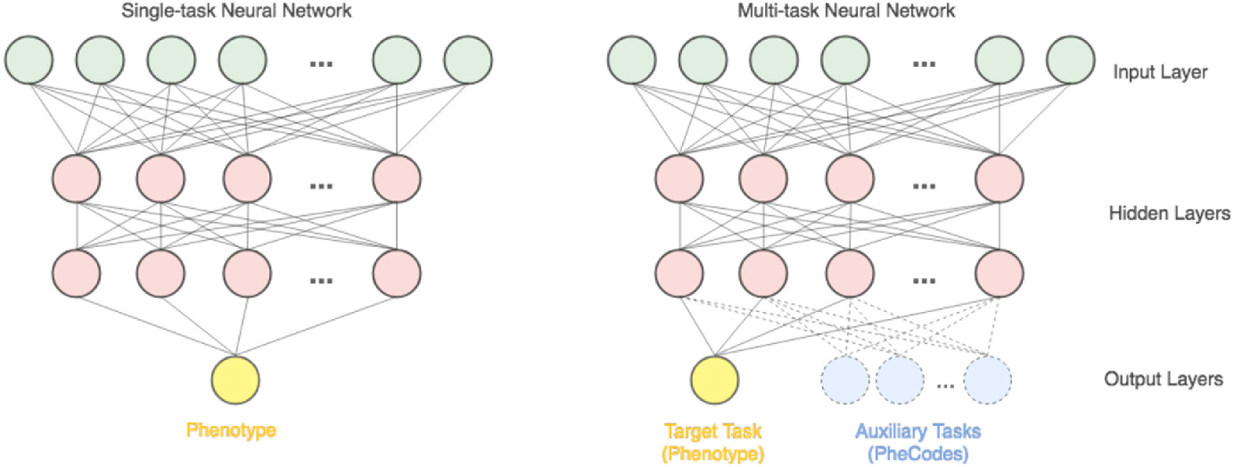 Figure 1 for The Effectiveness of Multitask Learning for Phenotyping with Electronic Health Records Data