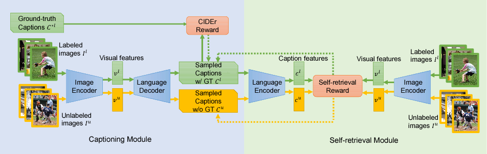 Figure 3 for Show, Tell and Discriminate: Image Captioning by Self-retrieval with Partially Labeled Data