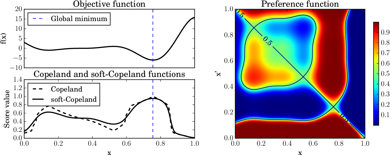 Figure 1 for Preferential Bayesian Optimization