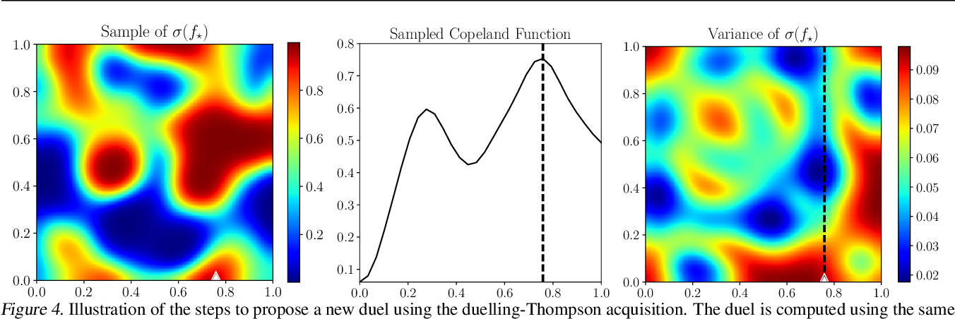Figure 4 for Preferential Bayesian Optimization