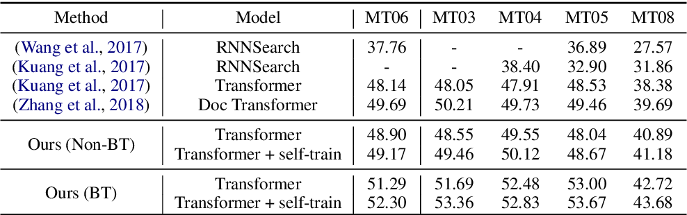 Figure 1 for Capturing document context inside sentence-level neural machine translation models with self-training