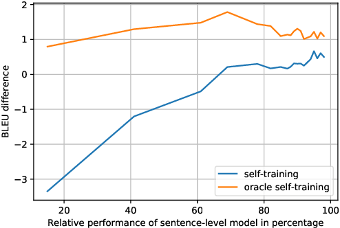 Figure 2 for Capturing document context inside sentence-level neural machine translation models with self-training