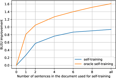 Figure 4 for Capturing document context inside sentence-level neural machine translation models with self-training