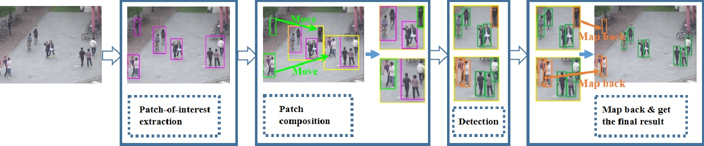 Figure 1 for Kill Two Birds With One Stone: Boosting Both Object Detection Accuracy and Speed With adaptive Patch-of-Interest Composition