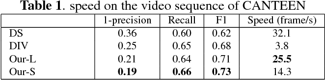 Figure 2 for Kill Two Birds With One Stone: Boosting Both Object Detection Accuracy and Speed With adaptive Patch-of-Interest Composition