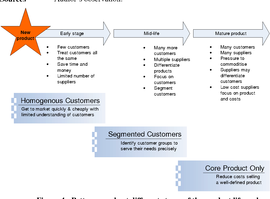 Figure 4 from More patterns for Software Companies Product
