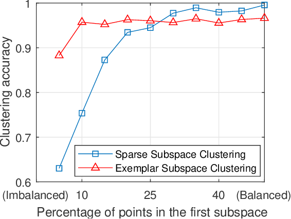 Figure 3 for Self-Representation Based Unsupervised Exemplar Selection in a Union of Subspaces