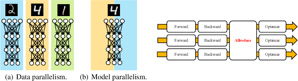 Figure 2 for ChainerMN: Scalable Distributed Deep Learning Framework