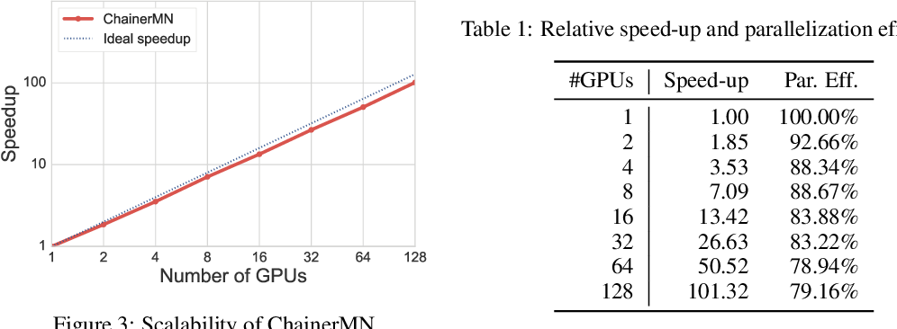 Figure 1 for ChainerMN: Scalable Distributed Deep Learning Framework
