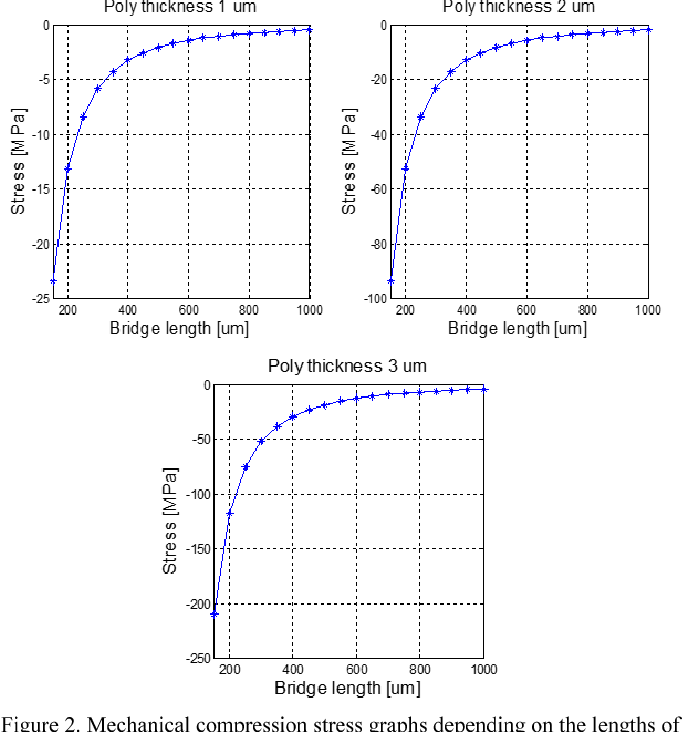 Figure 2. Mechanical compression stress graphs depending on the lengths of bridges, for different thicknesses of poly.