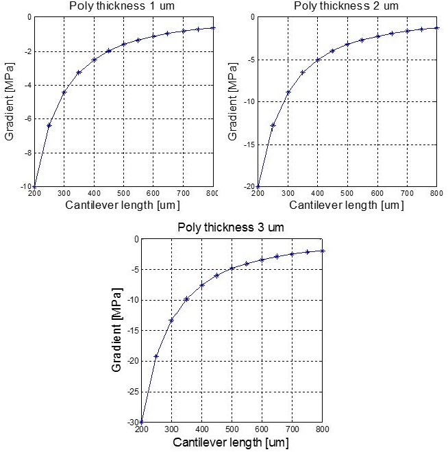 Figure 3. Graphs of mechanical stress gradient as a function of the cantilever length, for different thicknesses of poly.