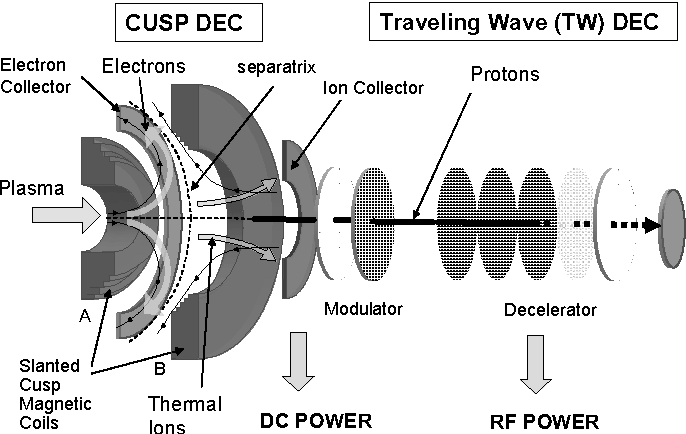 PDF] Studies on plasma direct energy converters for thermal and