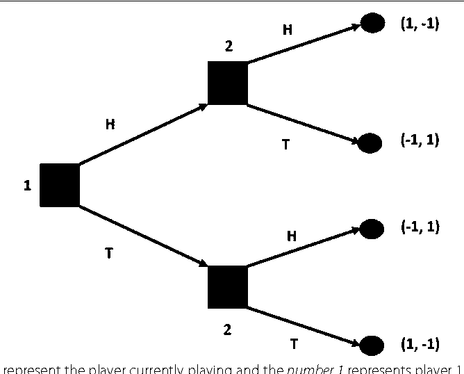 Figure 3 for Game theory models for communication between agents: a review