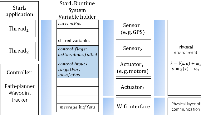 Figure 3 for Porting Code Across Simple Mobile Robots