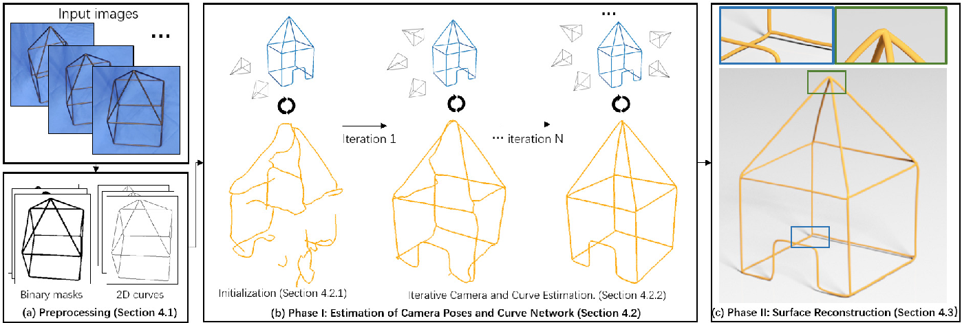 Figure 3 for Vid2Curve: Simultaneous Camera Motion Estimation and Thin Structure Reconstruction from an RGB Video