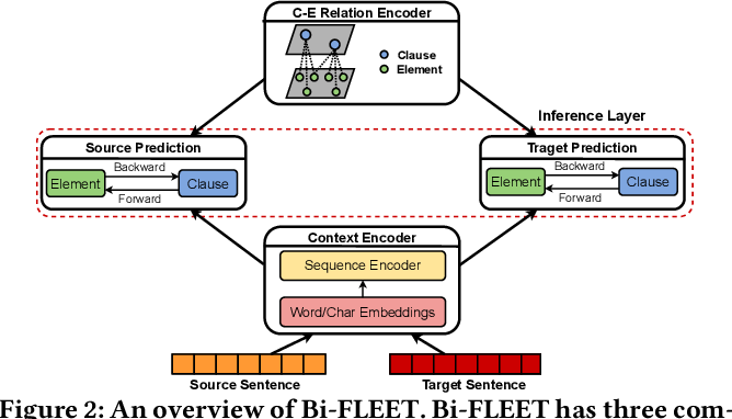 Figure 3 for Cross-Domain Contract Element Extraction with a Bi-directional Feedback Clause-Element Relation Network