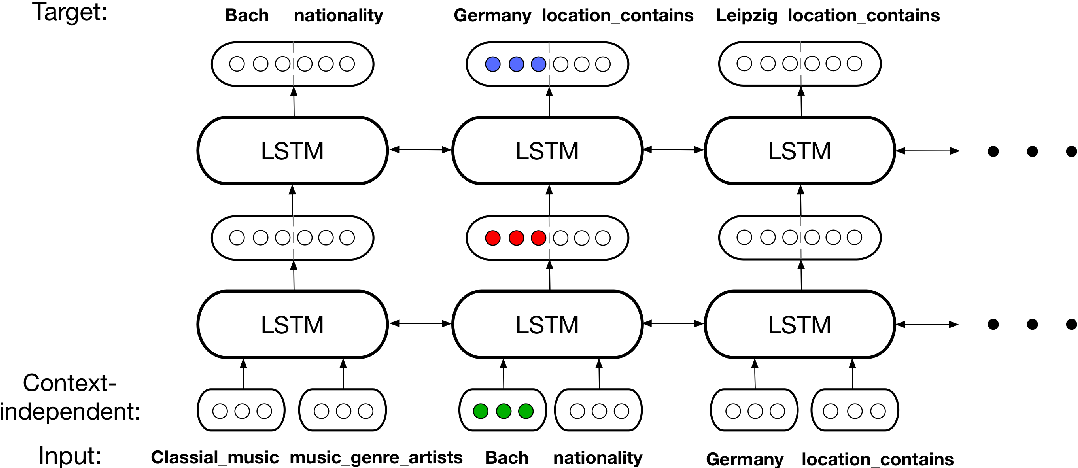 Figure 3 for DOLORES: Deep Contextualized Knowledge Graph Embeddings