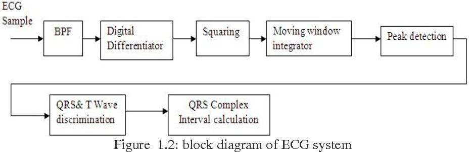 Design approach of heart beat measurement using ecg pattern figure 12 ccuart Choice Image