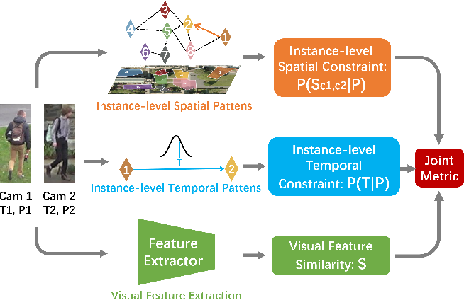Figure 1 for Learning Instance-level Spatial-Temporal Patterns for Person Re-identification