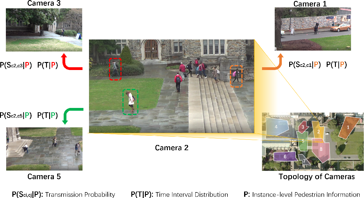 Figure 3 for Learning Instance-level Spatial-Temporal Patterns for Person Re-identification