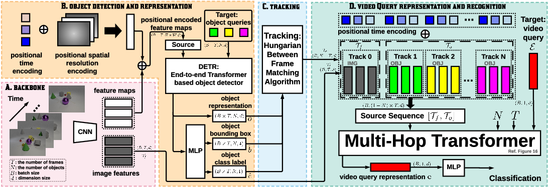 Figure 3 for Hopper: Multi-hop Transformer for Spatiotemporal Reasoning