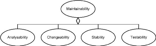 Figure 15 From Extended Influence Diagrams For System Quality