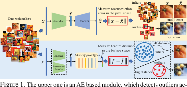 Figure 1 for Unsupervised Outlier Detection using Memory and Contrastive Learning