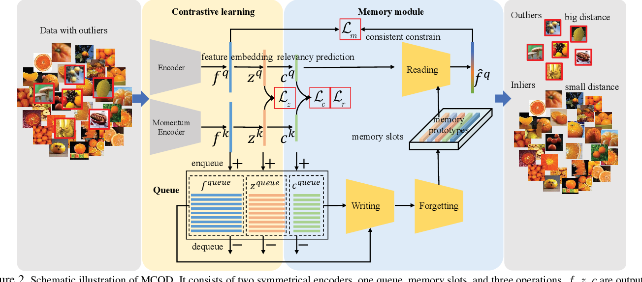 Figure 3 for Unsupervised Outlier Detection using Memory and Contrastive Learning