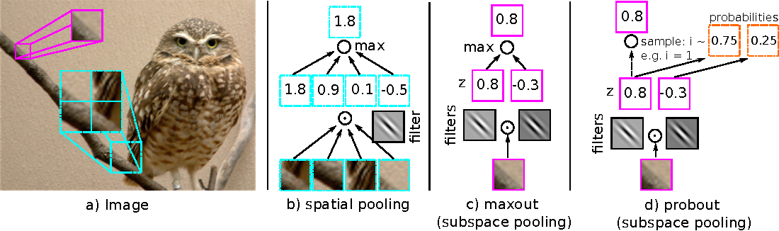 Figure 1 for Improving Deep Neural Networks with Probabilistic Maxout Units