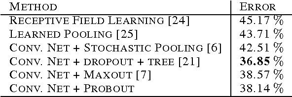 Figure 4 for Improving Deep Neural Networks with Probabilistic Maxout Units