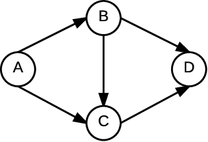 Figure 2 for Analysing Congestion Problems in Multi-agent Reinforcement Learning