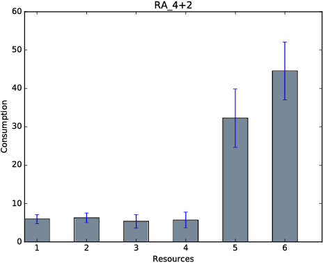 Figure 4 for Analysing Congestion Problems in Multi-agent Reinforcement Learning