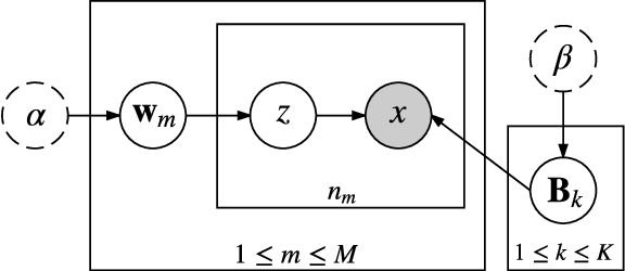 Figure 1 for Prior-aware Dual Decomposition: Document-specific Topic Inference for Spectral Topic Models