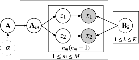 Figure 3 for Prior-aware Dual Decomposition: Document-specific Topic Inference for Spectral Topic Models