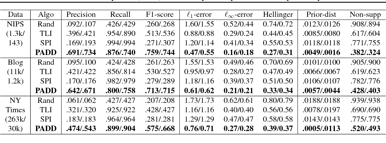 Figure 2 for Prior-aware Dual Decomposition: Document-specific Topic Inference for Spectral Topic Models