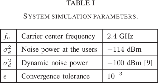 Figure 4 for Resource Allocation for Active IRS-Assisted Multiuser Communication Systems