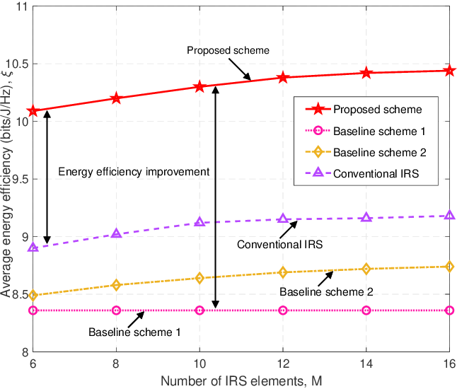 Figure 3 for Resource Allocation for Active IRS-Assisted Multiuser Communication Systems
