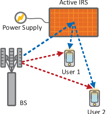 Figure 1 for Resource Allocation for Active IRS-Assisted Multiuser Communication Systems